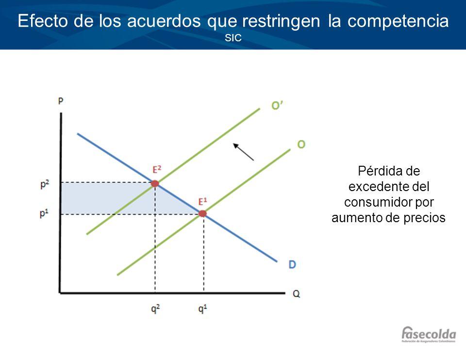 Efecto de los acuerdos que restringen la competencia SIC Pérdida de excedente del consumidor por aumento de precios