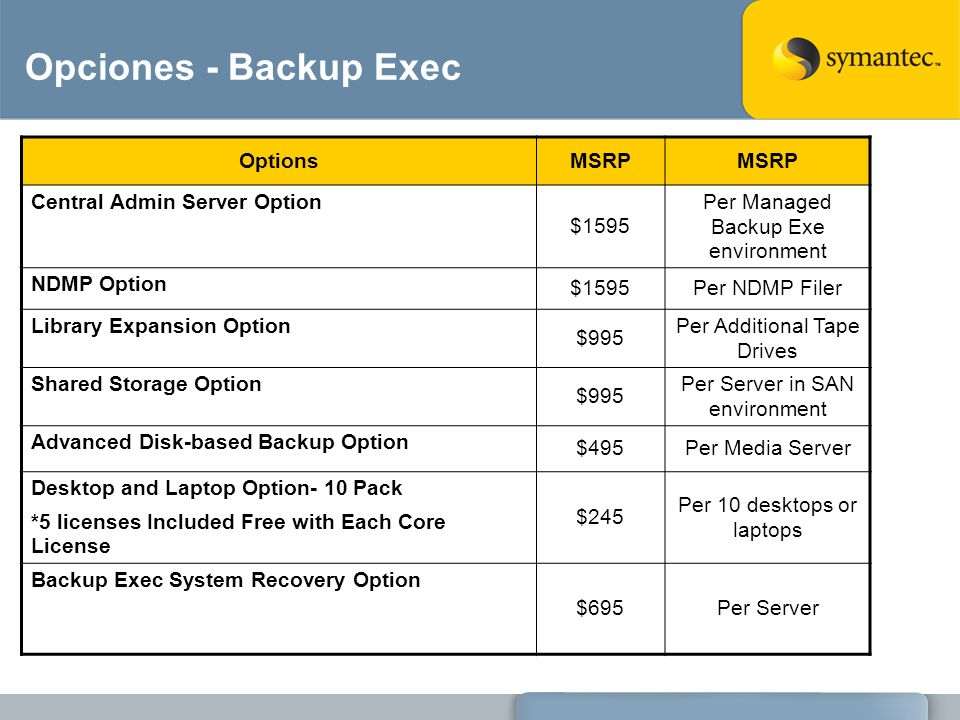 Opciones - Backup Exec OptionsMSRP Central Admin Server Option $1595 Per Managed Backup Exe environment NDMP Option $1595Per NDMP Filer Library Expans