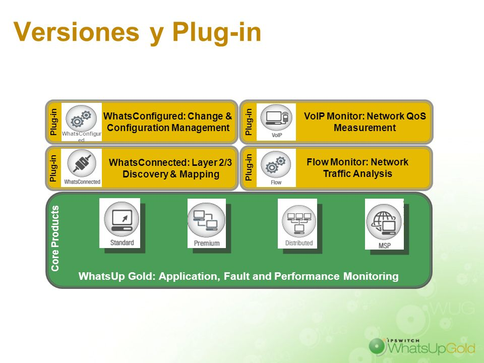 Versiones y Plug-in WhatsUp Gold: Application, Fault and Performance Monitoring Core Products WhatsConnected: Layer 2/3 Discovery & Mapping Plug-in Vo