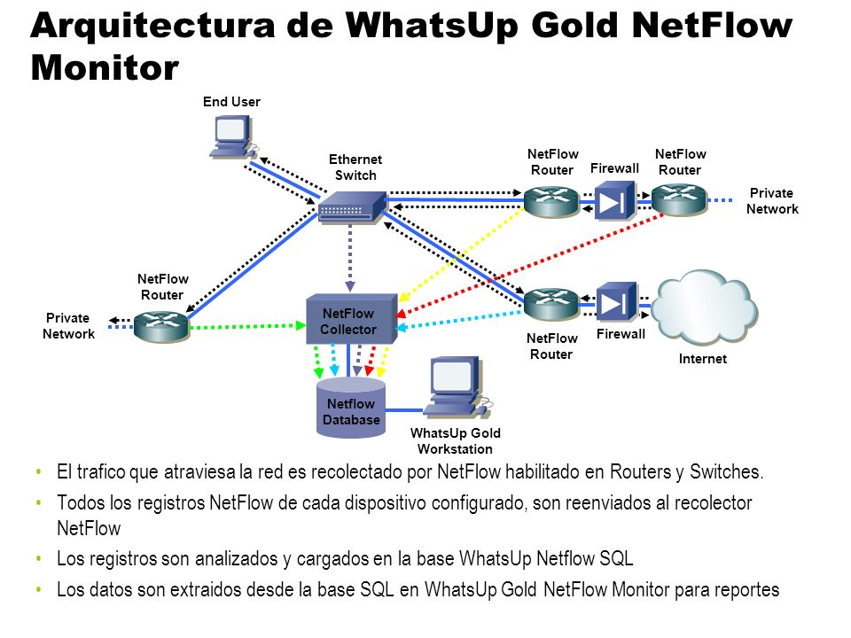 Arquitectura de WhatsUp Gold NetFlow Monitor El trafico que atraviesa la red es recolectado por NetFlow habilitado en Routers y Switches. Todos los re