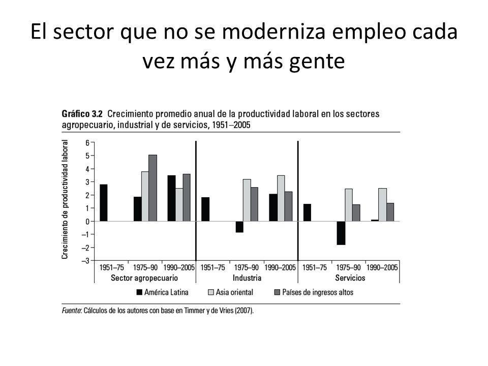 El sector que no se moderniza empleo cada vez más y más gente