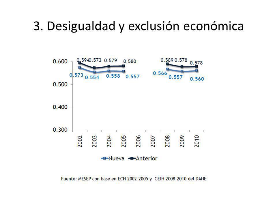3. Desigualdad y exclusión económica