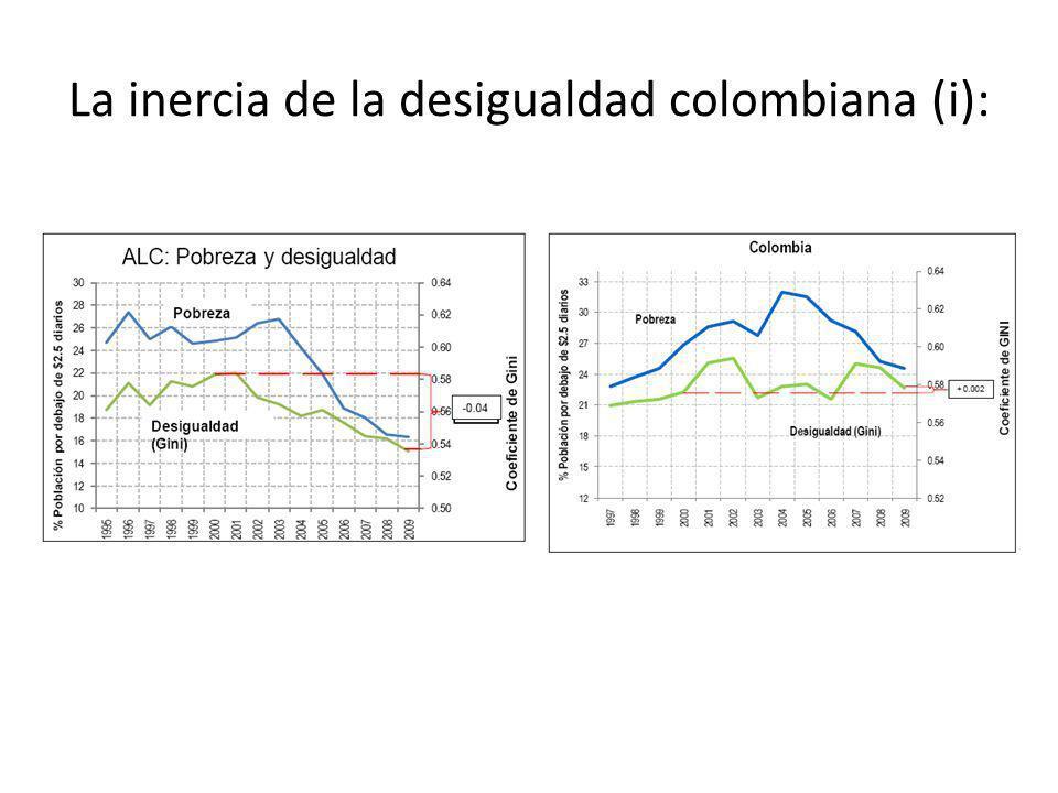 La inercia de la desigualdad colombiana (i):