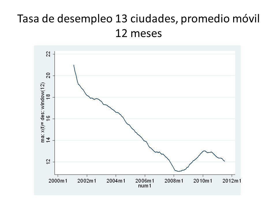 Tasa de desempleo 13 ciudades, promedio móvil 12 meses