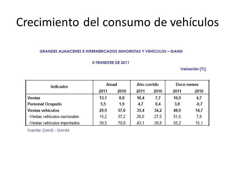 Crecimiento del consumo de vehículos