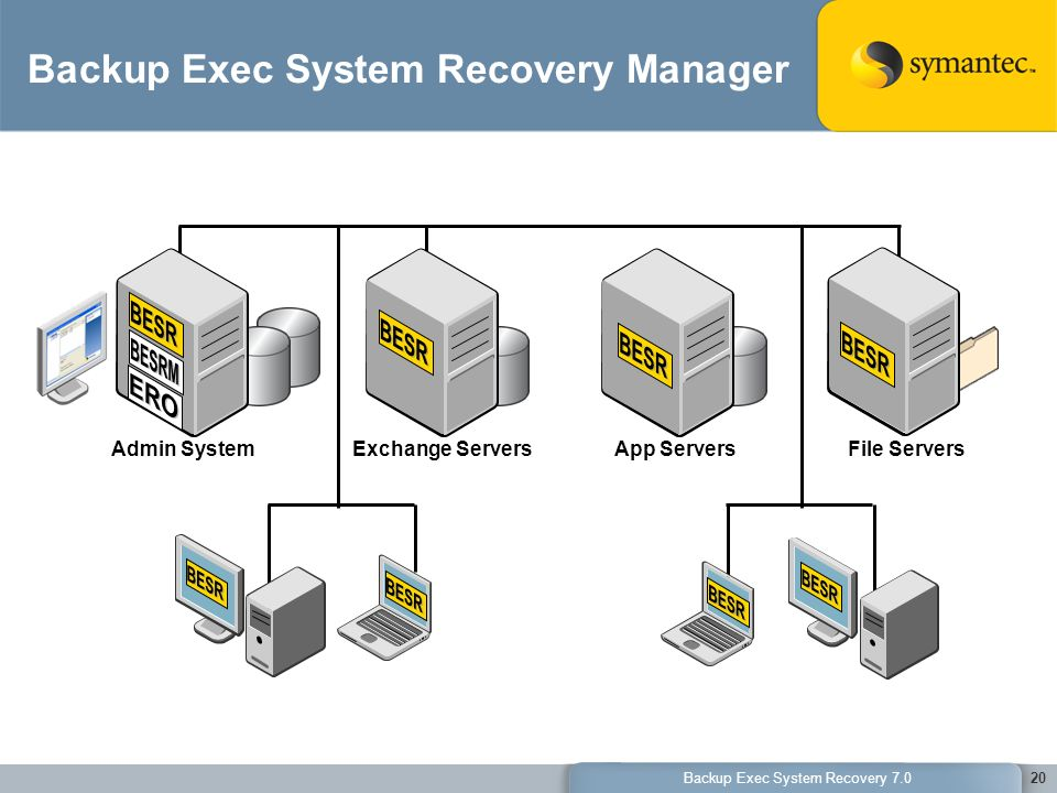 20 Backup Exec System Recovery Manager File ServersApp ServersExchange ServersAdmin System
