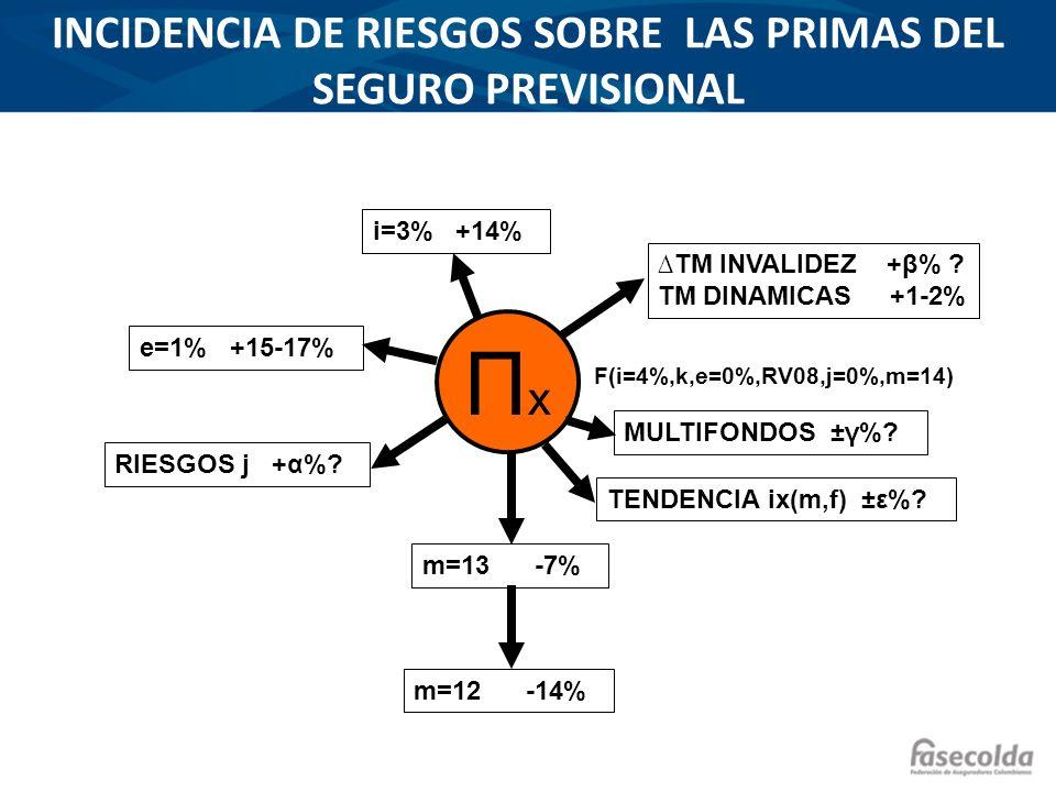 INCIDENCIA DE RIESGOS SOBRE LAS PRIMAS DEL SEGURO PREVISIONAL ΠxΠx F(i=4%,k,e=0%,RV08,j=0%,m=14) m=13 -7% m=12 -14% e=1% +15-17% i=3% +14% RIESGOS j +