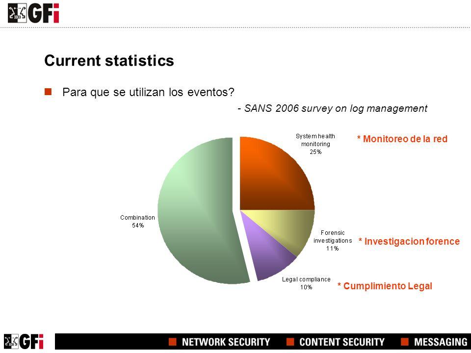 Current statistics Para que se utilizan los eventos.