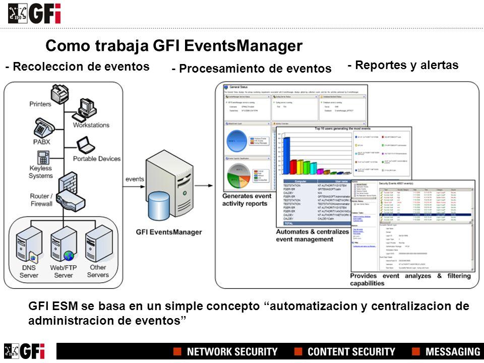GFI EventsManager ayudara a … >Cumplimiento legal y regulatorio Retencion, analisis y reportes de eventos >Sistema de Informacion y Seguridad Procesamiento de eventos y alertas >Monotoreo de la salud de la red Alertas en tiempo real de fallas de software y hardware >Investigacion Forence Herramientas de busqueda y filtrado