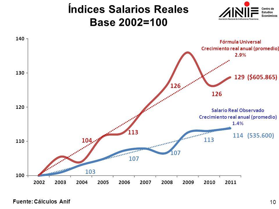 Índices Salarios Reales Base 2002=100 Salario Real Observado Crecimiento real anual (promedio) 1.4% Fórmula Universal Crecimiento real anual (promedio