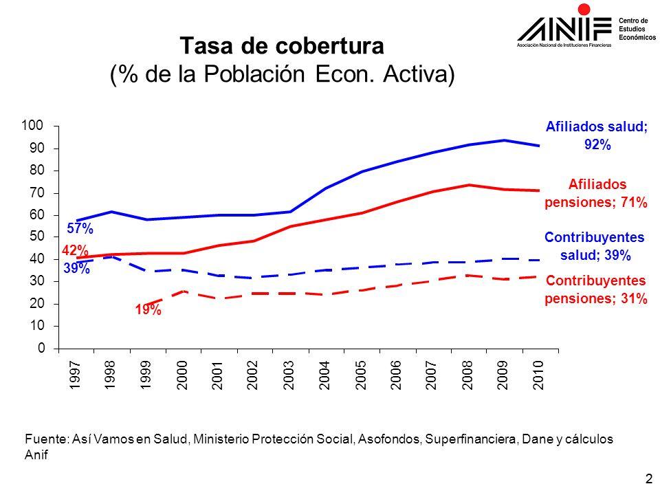 22 Tasa de cobertura (% de la Población Econ. Activa) Fuente: Así Vamos en Salud, Ministerio Protección Social, Asofondos, Superfinanciera, Dane y cál