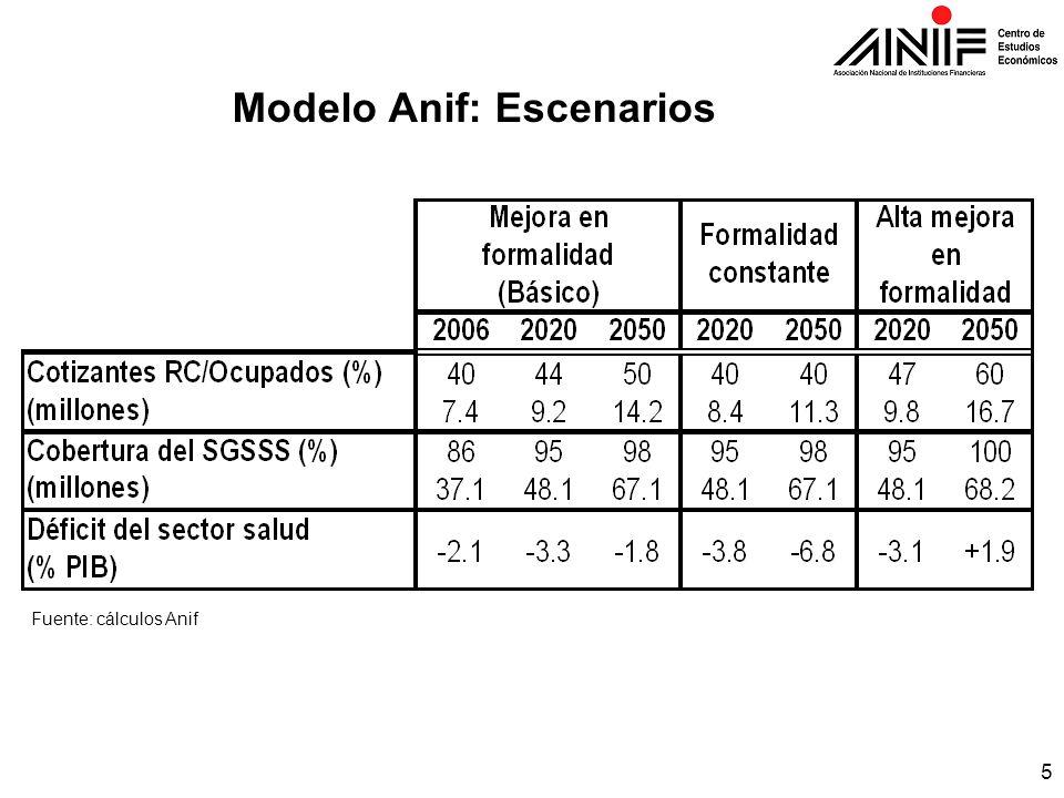 5 Modelo Anif: Escenarios Fuente: cálculos Anif