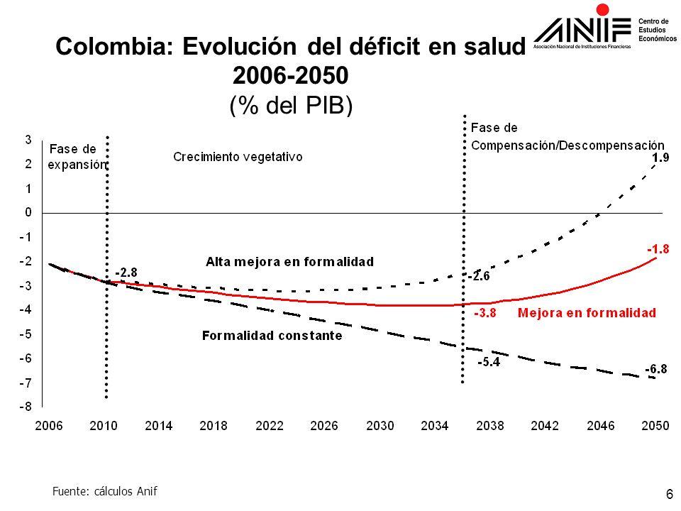6 Colombia: Evolución del déficit en salud 2006-2050 (% del PIB) Fuente: cálculos Anif