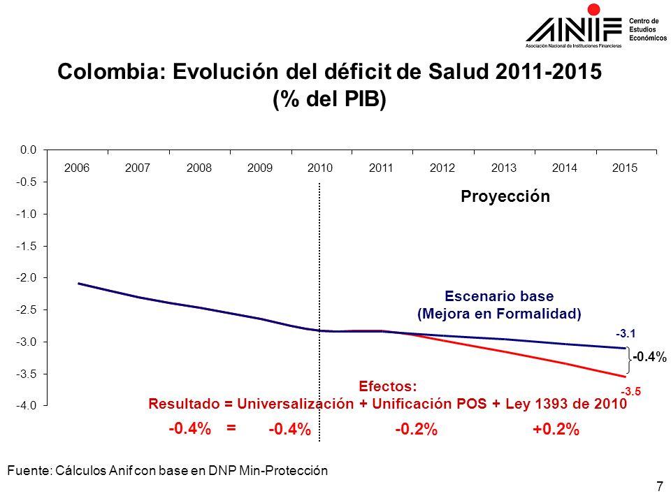 7 Fuente: Cálculos Anif con base en DNP Min-Protección Colombia: Evolución del déficit de Salud 2011-2015 (% del PIB) Efectos: Resultado = Universaliz