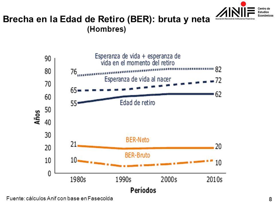 88 Brecha en la Edad de Retiro (BER): bruta y neta (Hombres) Fuente: cálculos Anif con base en Fasecolda