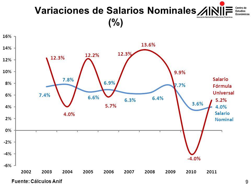 Variaciones de Salarios Nominales (%) Fuente: Cálculos Anif Salario Nominal Salario Fórmula Universal 7.4% 7.8% 6.6% 6.9% 6.3% 6.4% 7.7% 3.6% 4.0% 12.