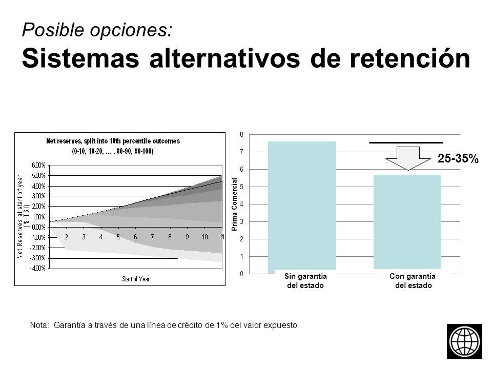 Posible opciones: Sistemas alternativos de retención Sin garantía del estado Con garantía del estado 25-35% Nota: Garantía a través de una línea de crédito de 1% del valor expuesto