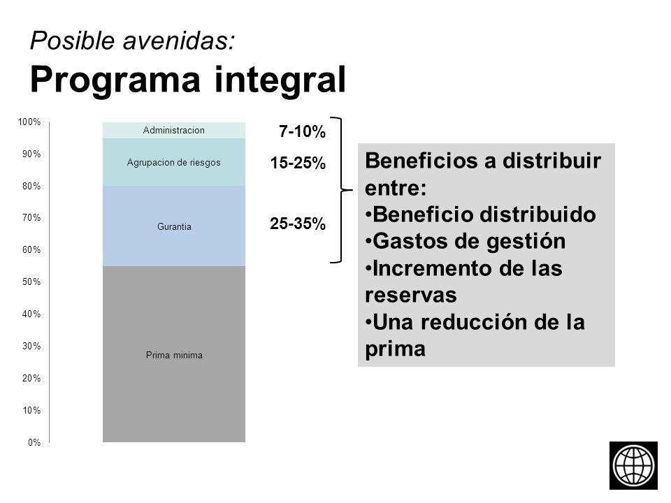 Posible avenidas: Programa integral Beneficios a distribuir entre: Beneficio distribuido Gastos de gestión Incremento de las reservas Una reducción de la prima 7-10% 15-25% 25-35%