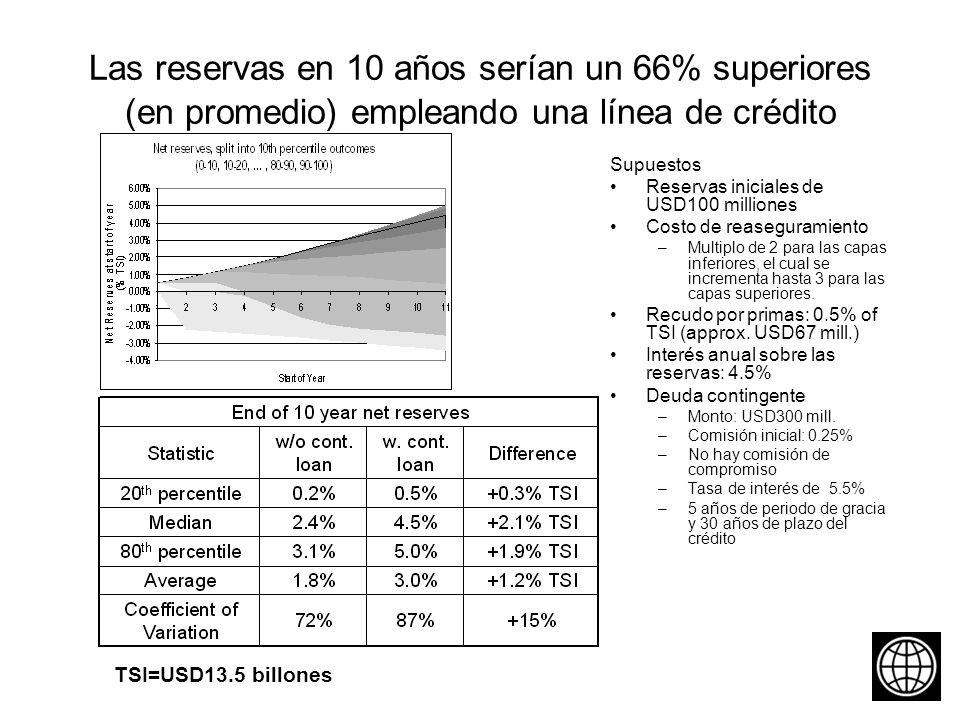 Las reservas en 10 años serían un 66% superiores (en promedio) empleando una línea de crédito Supuestos Reservas iniciales de USD100 milliones Costo de reaseguramiento –Multiplo de 2 para las capas inferiores, el cual se incrementa hasta 3 para las capas superiores.