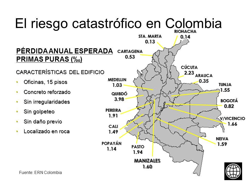 El riesgo catastrófico en Colombia CARACTERÍSTICAS DEL EDIFICIO Oficinas, 15 pisos Concreto reforzado Sin irregularidades Sin golpeteo Sin daño previo Localizado en roca CARACTERÍSTICAS DEL EDIFICIO Oficinas, 15 pisos Concreto reforzado Sin irregularidades Sin golpeteo Sin daño previo Localizado en roca PÉRDIDA ANUAL ESPERADA PRIMAS PURAS () ARAUCA 0.35 ARAUCA 0.35 BOGOTÁ 0.82 BOGOTÁ 0.82 CALI 1.49 CALI 1.49 MEDELLIN 1.03 MEDELLIN 1.03 CARTAGENA 0.53 CARTAGENA 0.53 PASTO 1.94 PASTO 1.94 NEIVA 1.59 NEIVA 1.59 CÚCUTA 2.23 CÚCUTA 2.23 POPAYÁN 1.14 POPAYÁN 1.14 RIOHACHA 0.14 RIOHACHA 0.14 STA.