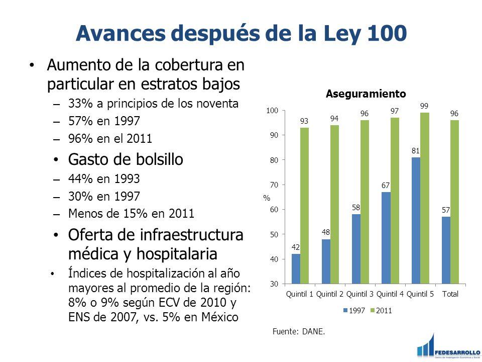 Avances después de la Ley 100 Aumento de la cobertura en particular en estratos bajos – 33% a principios de los noventa – 57% en 1997 – 96% en el 2011