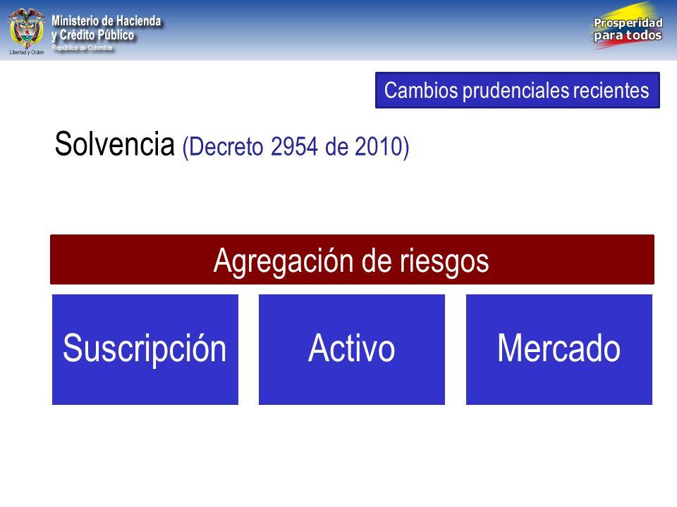 Libertad y Orden República de Colombia Solvencia (Decreto 2954 de 2010) Cambios prudenciales recientes SuscripciónActivoMercado Agregación de riesgos