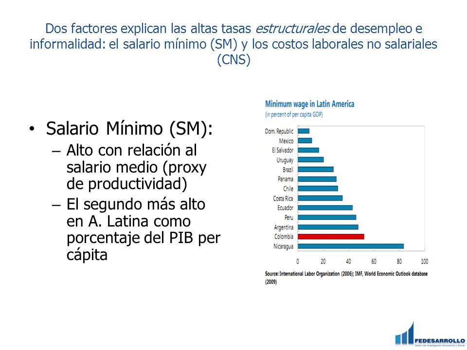 Dos factores explican las altas tasas estructurales de desempleo e informalidad: el salario mínimo (SM) y los costos laborales no salariales (CNS) Sal