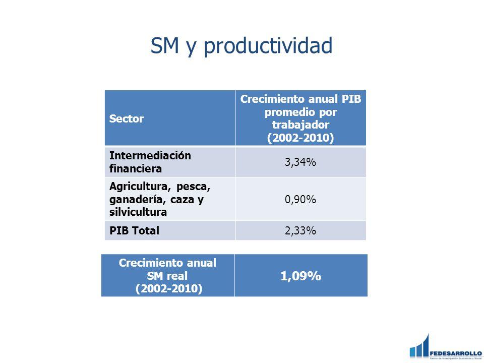 SM y productividad Sector Crecimiento anual PIB promedio por trabajador (2002-2010) Intermediación financiera 3,34% Agricultura, pesca, ganadería, caz