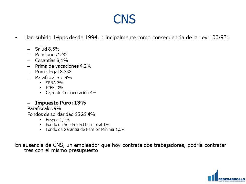 CNS Han subido 14pps desde 1994, principalmente como consecuencia de la Ley 100/93: – Salud 8,5% – Pensiones 12% – Cesantías 8,1% – Prima de vacacione