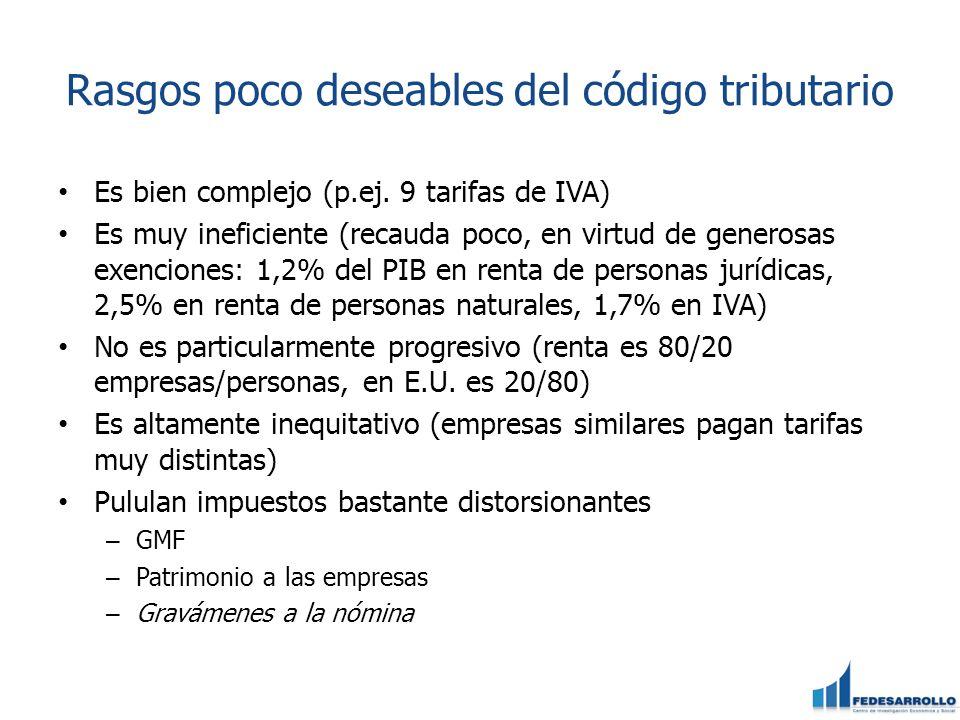 Rasgos poco deseables del código tributario Es bien complejo (p.ej. 9 tarifas de IVA) Es muy ineficiente (recauda poco, en virtud de generosas exencio