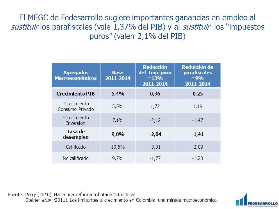 El MEGC de Fedesarrollo sugiere importantes ganancias en empleo al sustituir los parafiscales (vale 1,37% del PIB) y al sustituir los impuestos puros