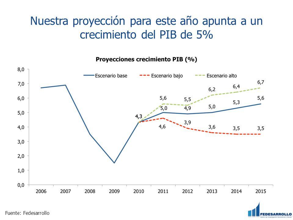 Nuestra proyección para este año apunta a un crecimiento del PIB de 5% Fuente: Fedesarrollo