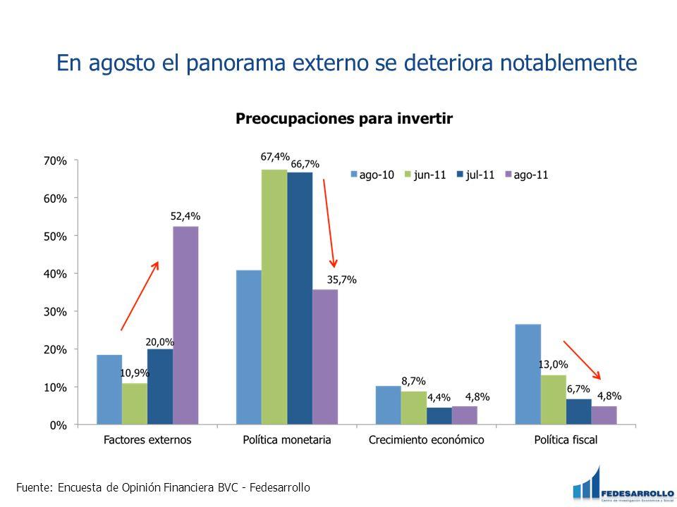 En agosto el panorama externo se deteriora notablemente Fuente: Encuesta de Opinión Financiera BVC - Fedesarrollo
