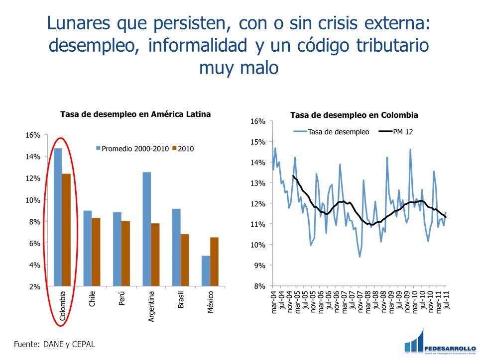 Lunares que persisten, con o sin crisis externa: desempleo, informalidad y un código tributario muy malo Fuente: DANE y CEPAL