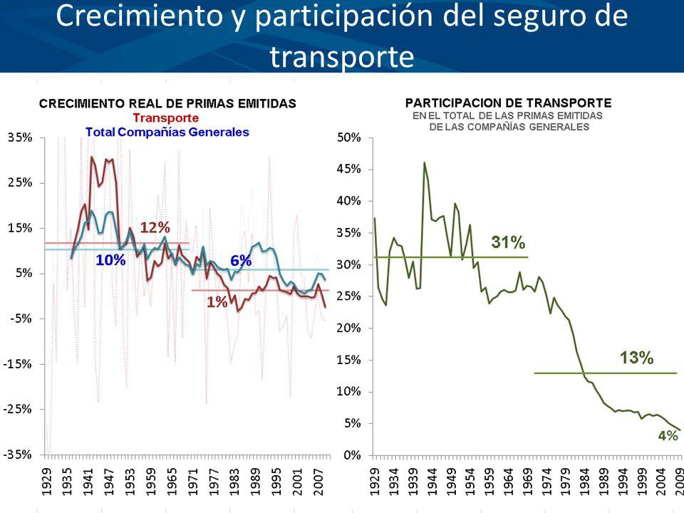 Crecimiento y participación del seguro de transporte