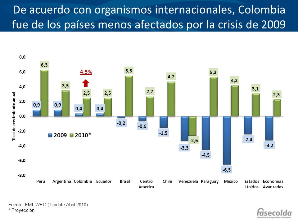 De acuerdo con organismos internacionales, Colombia fue de los países menos afectados por la crisis de 2009 Fuente: FMI, WEO ( Update Abril 2010) * Pr