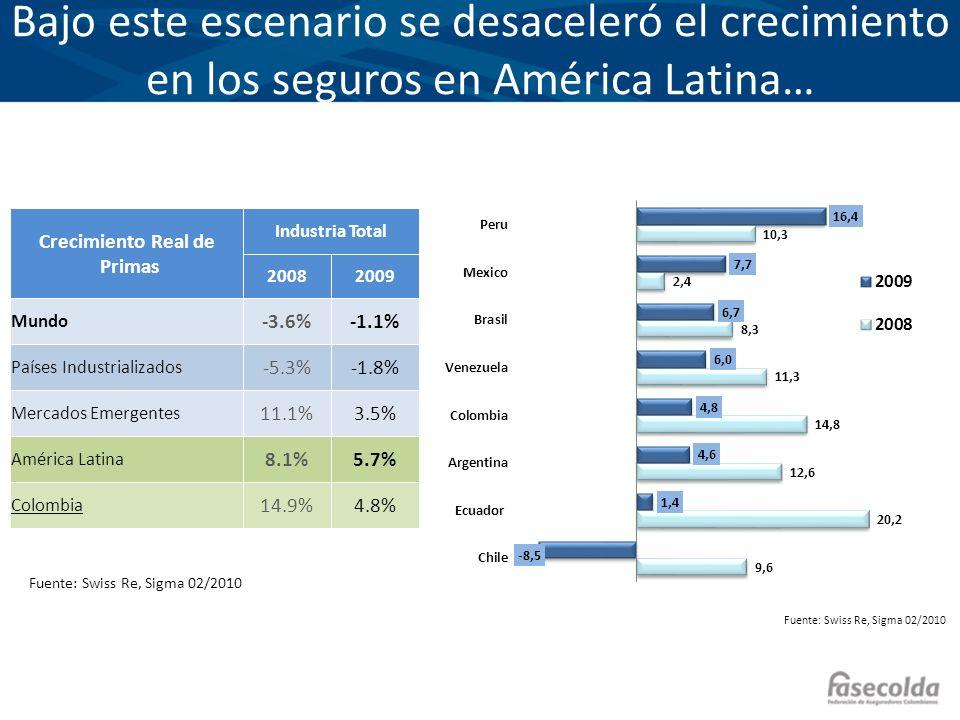 Bajo este escenario se desaceleró el crecimiento en los seguros en América Latina… Crecimiento Real de Primas Industria Total 20082009 Mundo -3.6%-1.1