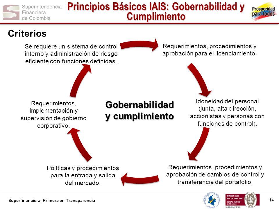 Superfinanciera, Primera en Transparencia......Gobernabilidad y cumplimiento Se requiere un sistema de control interno y administración de riesgo efic