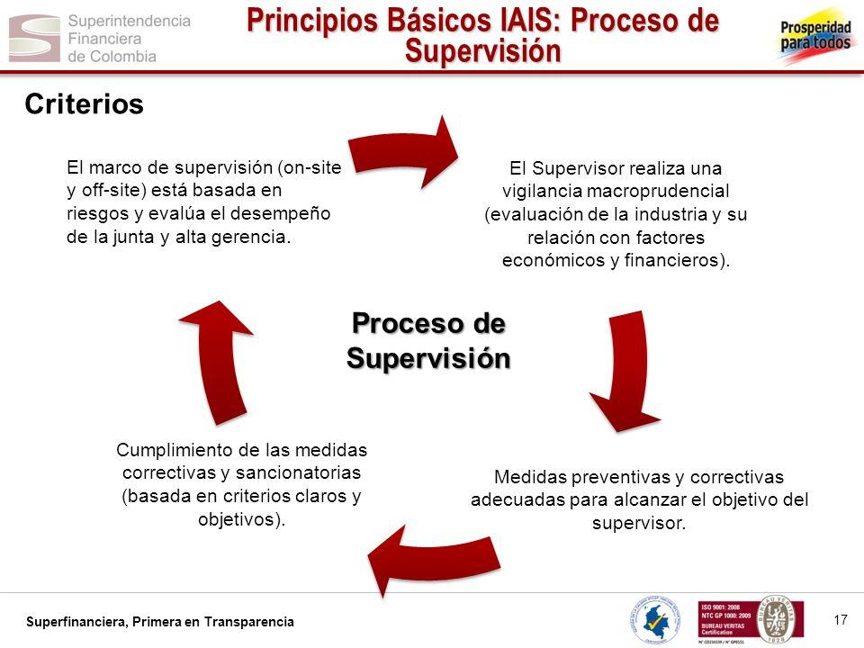 Superfinanciera, Primera en Transparencia Proceso de Supervisión Medidas preventivas y correctivas adecuadas para alcanzar el objetivo del supervisor.