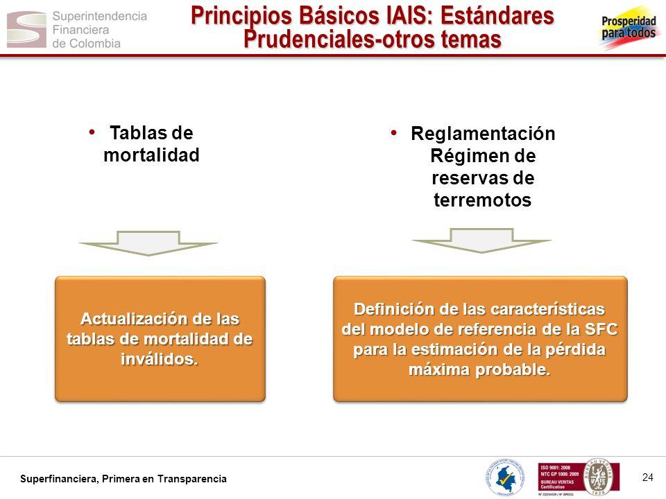 Superfinanciera, Primera en Transparencia Actualización de las tablas de mortalidad de inválidos. Definición de las características del modelo de refe