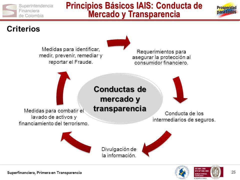 Superfinanciera, Primera en Transparencia Requerimientos para asegurar la protección al consumidor financiero. Conductas de mercado y transparencia Me