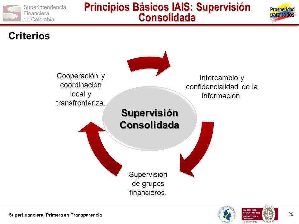 Superfinanciera, Primera en Transparencia... Supervisión Consolidada Intercambio y confidencialidad de la información. Supervisión de grupos financier