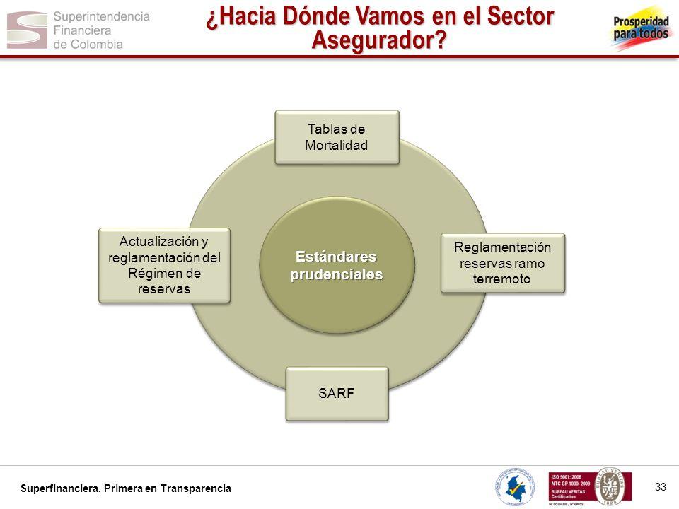 Superfinanciera, Primera en Transparencia Reglamentación reservas ramo terremoto Tablas de Mortalidad SARF Actualización y reglamentación del Régimen