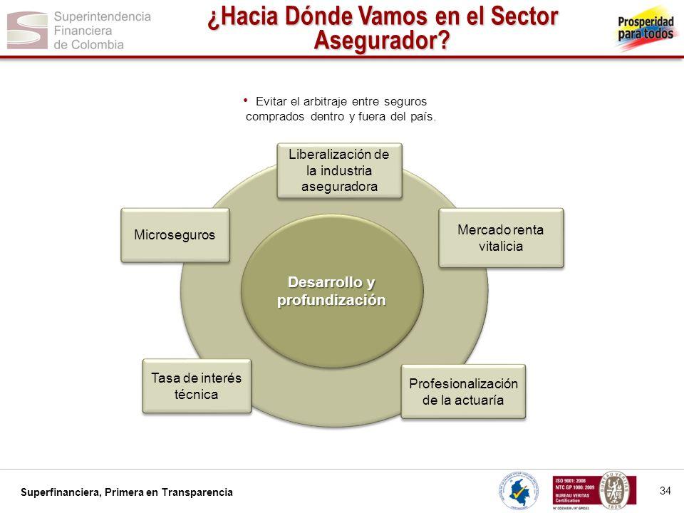 Superfinanciera, Primera en Transparencia Evitar el arbitraje entre seguros comprados dentro y fuera del país. Desarrollo y profundización 34 ¿Hacia D