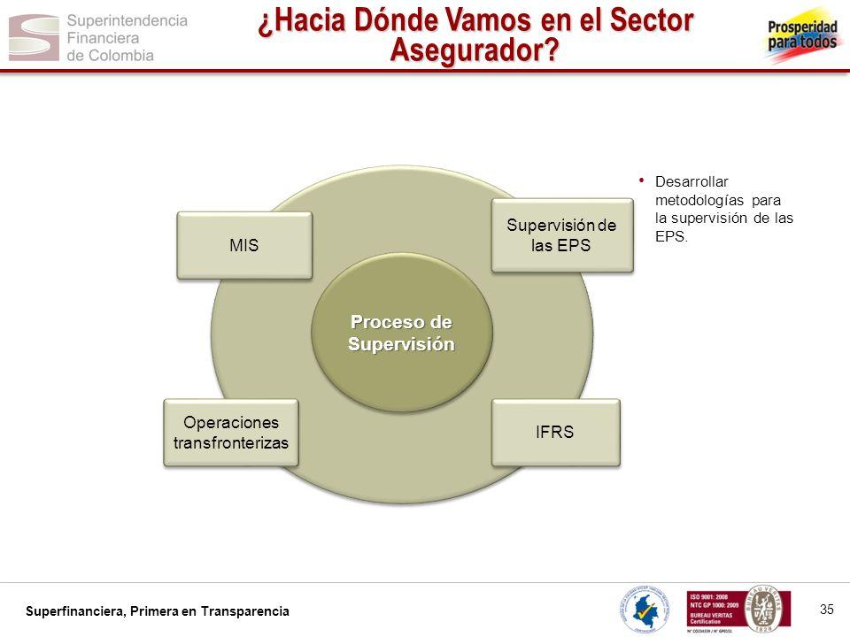 Superfinanciera, Primera en Transparencia Desarrollar metodologías para la supervisión de las EPS. Proceso de Supervisión 35 ¿Hacia Dónde Vamos en el
