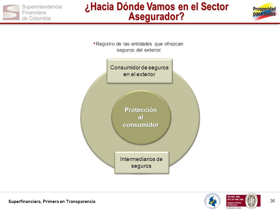 Superfinanciera, Primera en Transparencia Protección al consumidor 36 ¿Hacia Dónde Vamos en el Sector Asegurador? Registro de las entidades que ofrezc