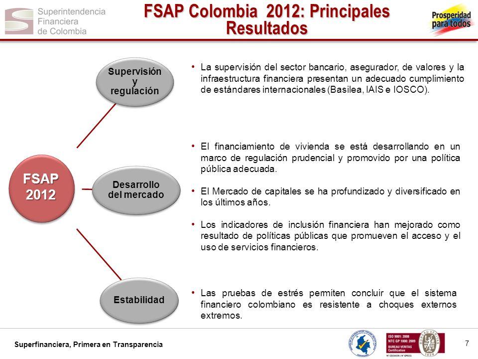 Superfinanciera, Primera en Transparencia Supervisión y regulación Desarrollo del mercado Estabilidad FSAP Colombia 2012: Principales Resultados La su