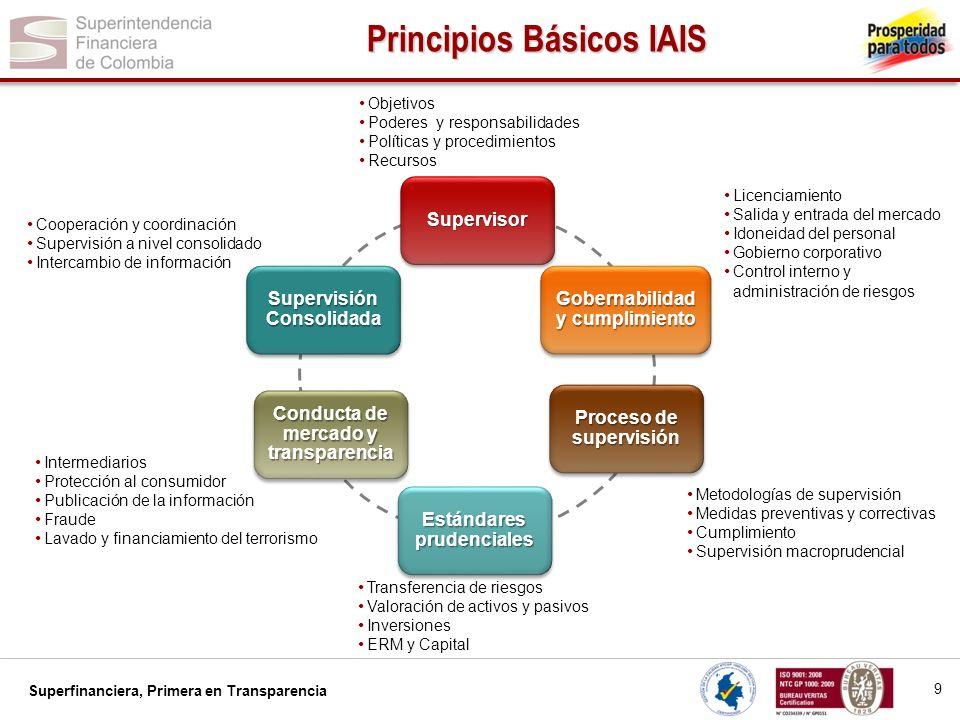 Superfinanciera, Primera en Transparencia Supervisor Gobernabilidad y cumplimiento Proceso de supervisión Estándares prudenciales Conducta de mercado