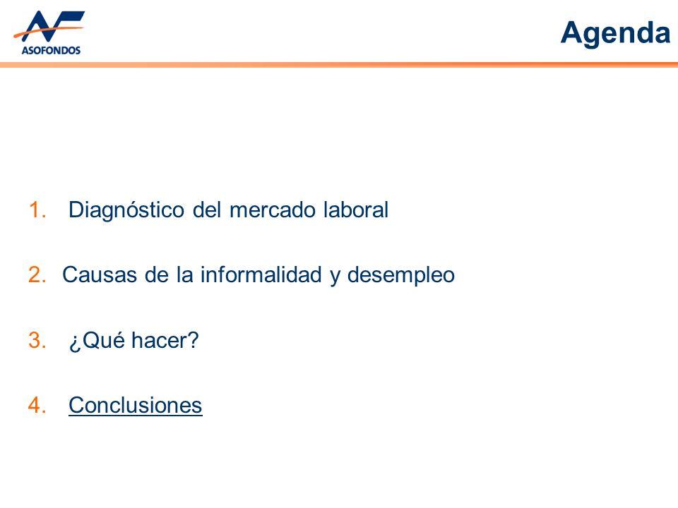 Agenda 1. Diagnóstico del mercado laboral 2.Causas de la informalidad y desempleo 3. ¿Qué hacer? 4. Conclusiones