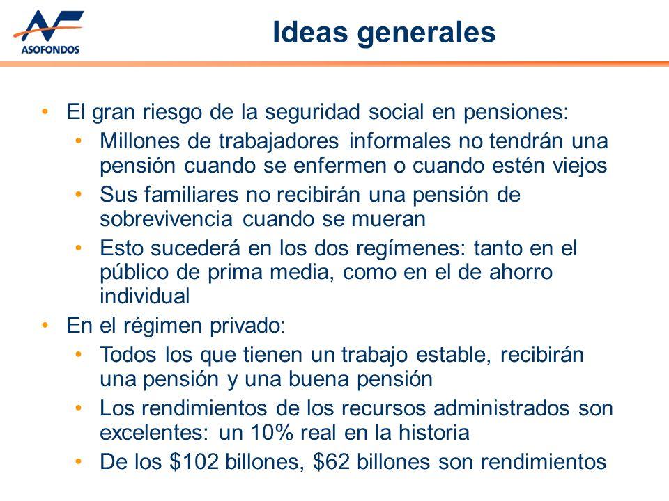 El problema: Además de la informalidad: Un 49% de los trabajadores ganan menos de un salario mínimo La legalidad no permite cotizar ni recibir una pension por debajo del mínimo El régimen público de prima media es, no sólo insostenible, sino extremadamente inequitativo La solución: formalizar a los informales para que Colombia sea una sociedad moderna y justa Ideas generales